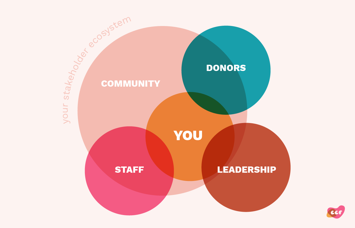 A venn diagram intersecting circles illustrating the shareholder ecosystem. One large large circle is labeled Community. A circle labeled You is fully withing the community circle. Cirlces labeled Donors, Leadership and Staff all overlap You and Community, but they do not overlap eachother.